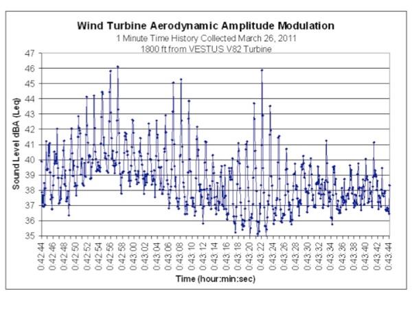 AAM measurement 1800 feet from VESTUS V82 turbine
