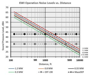 noise-level-vs-distance