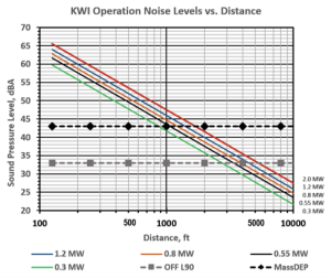 noise-level-vs-distance
