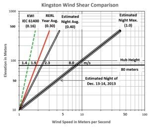 part-4_wind-shear-Kingston