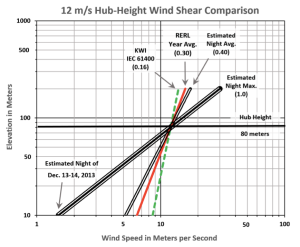 part-5_wind-shear-hub-height