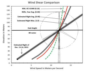 part-6_wind-shear-comparison