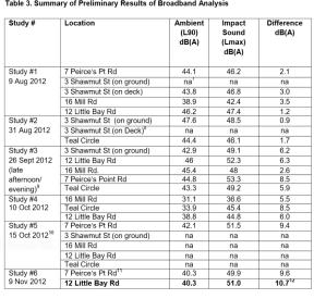 Table3-broadband-analysis-Fairhaven