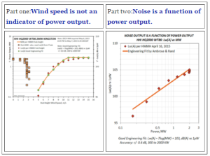 Table with two charts showing that power output, not wind speed, impacts noise level