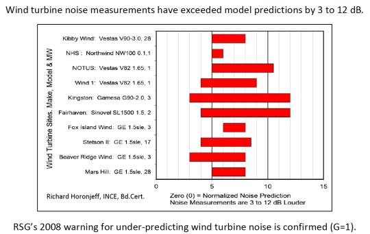 RSG2008caution-underprediction-noise