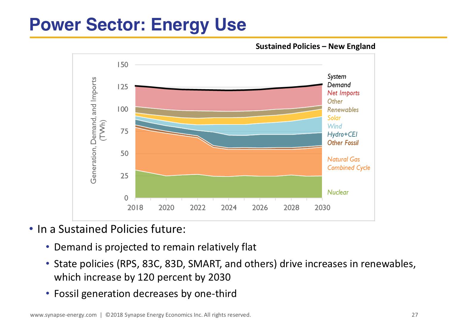 Power Sector Energy Use
